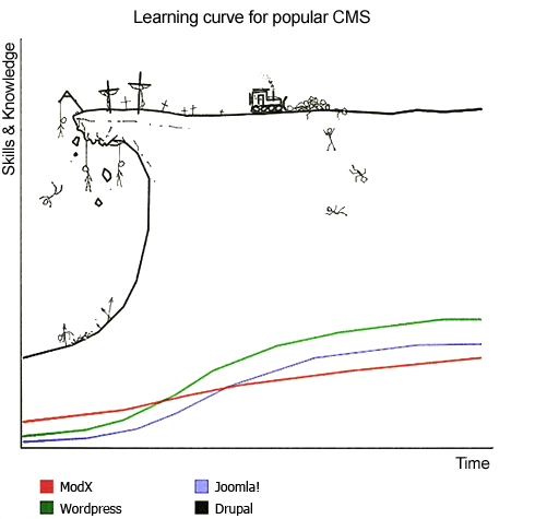 CMS Learning Curves, artist unknown